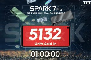 TECNO marks new sales records with the new Spark 7 Pro